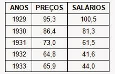 Índice de preços e salários nos Estados Unidos