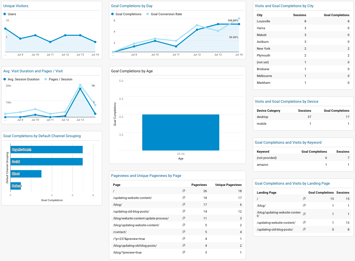google analytics goals dashboard