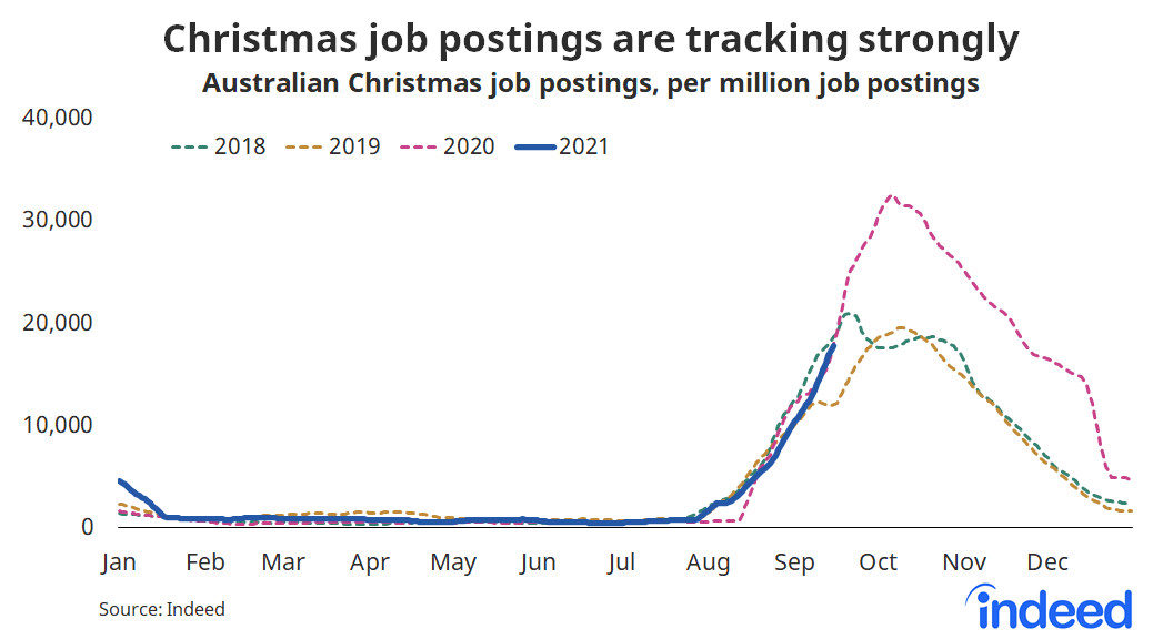 """Line graph titled """"Christmas job postings are tracking strongly""""."""