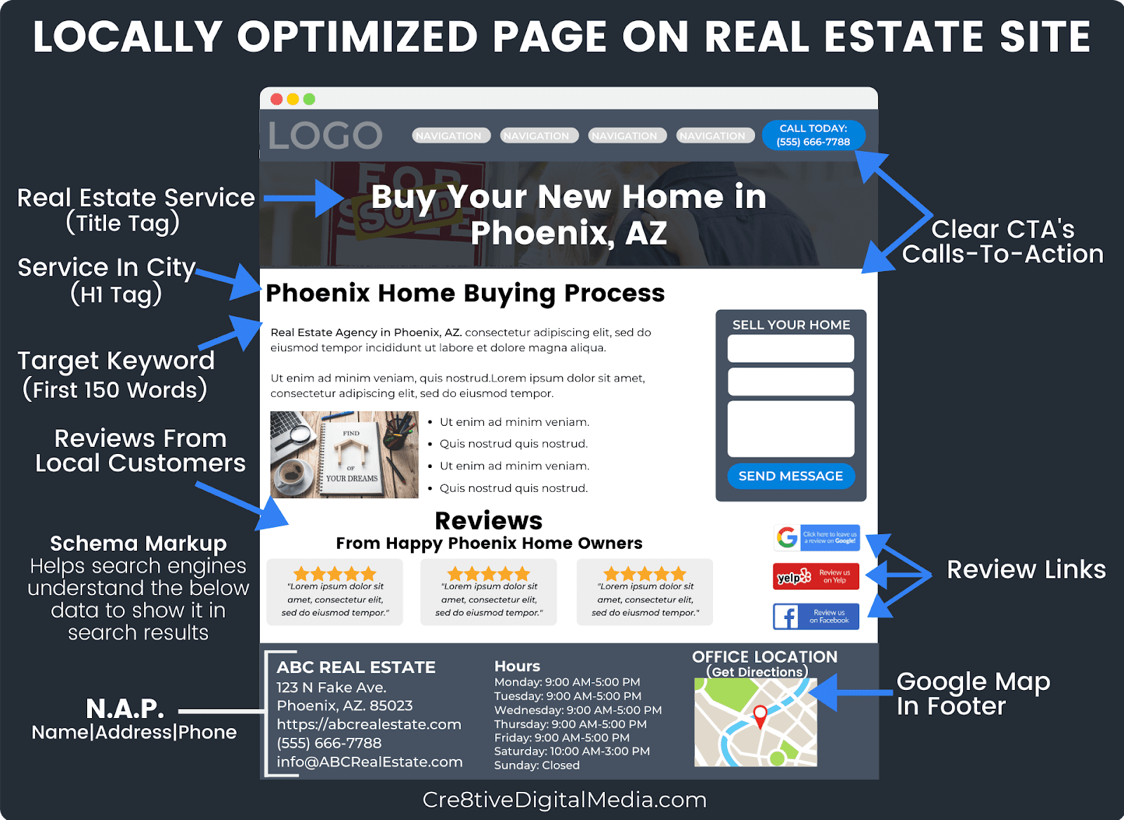 Local On-Page Optimizations For Real Estate Websites