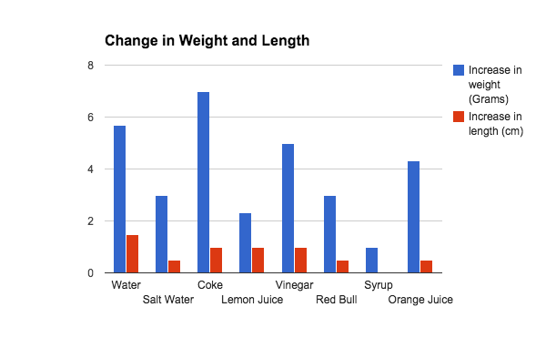 how to draw a single bar chart titile
