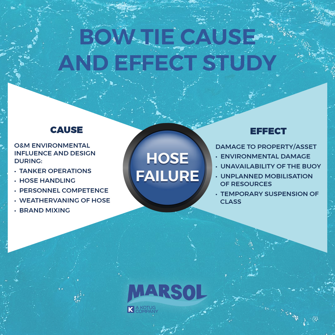 Bow tie cause and effect study. How MARSOL gets to the root cause of your offshore hose failures.