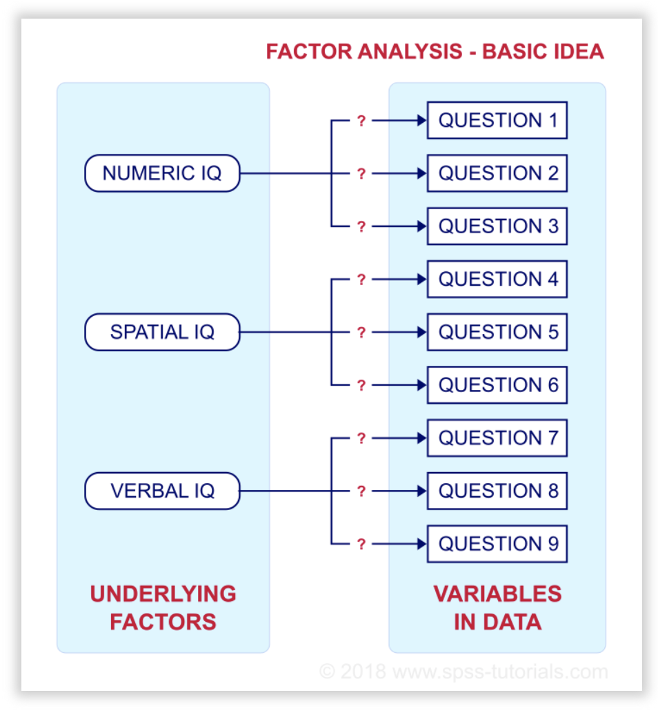 Factor Analysis - reliability and validity
