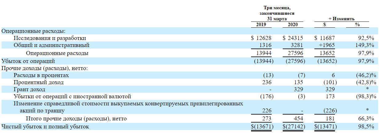 Обзор IPO VaxCyte.