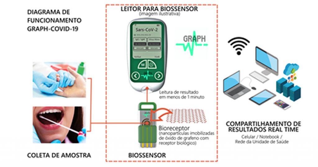 Com diagnóstico em menos de um minuto, equipamento pode transmitir resultados de testes em tempo real. (Fonte: GRAPH Covid-19/Reprodução)