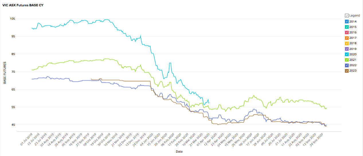 September 2020 -VIC Energy Futures Prices