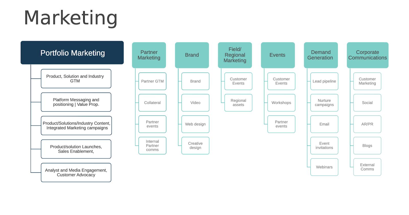 Key elements of marketing.