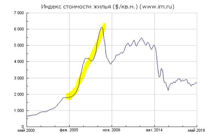 Покупка квартиры в Москве как инвестиция