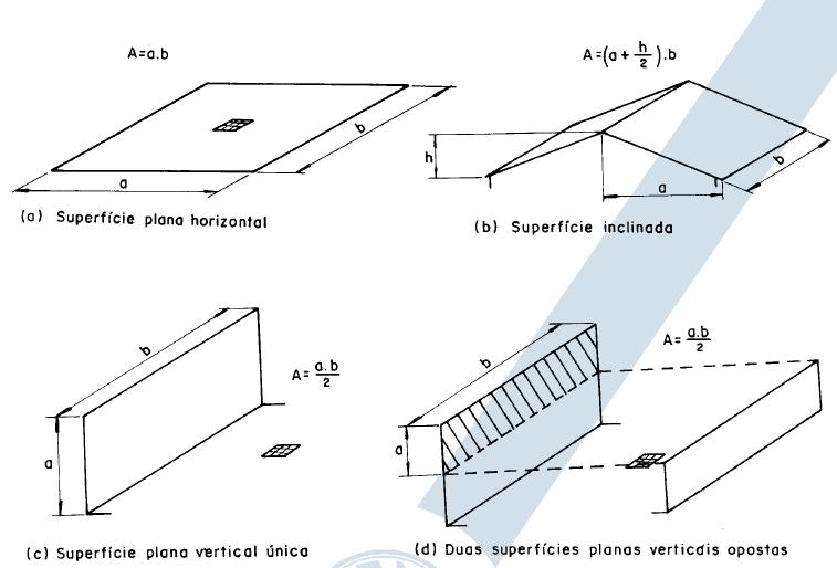 Exemplos de cálculo de áreas de contribuição pluviométrica
