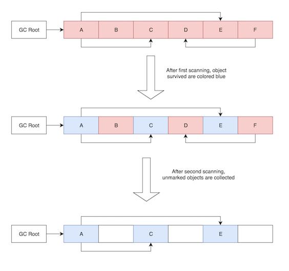 JVM garbage collection algorithms_Callibrity