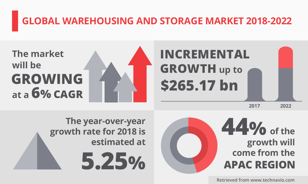 Image result for space planning in warehouses stats