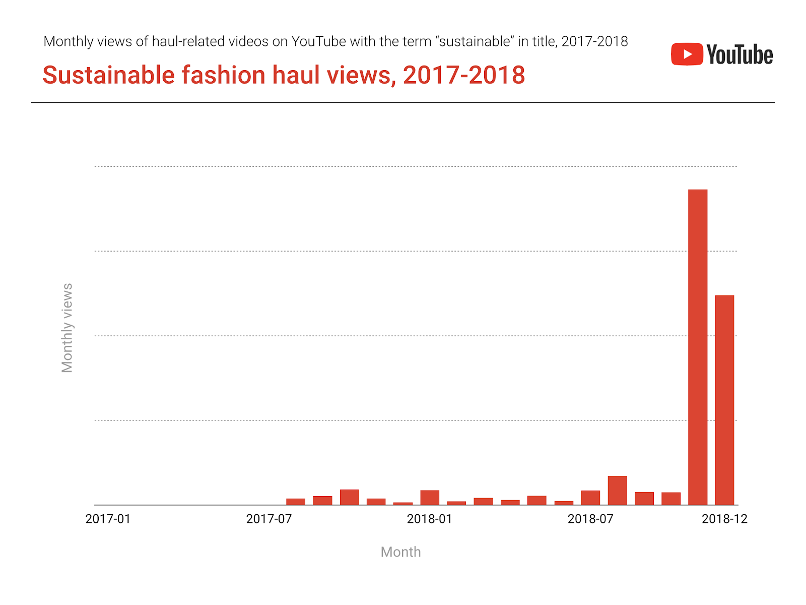 249bce7960 ... not just to make sure that their look is on trend but to examine its  potential impact on the environment. Sustainable fashion haul videos have  increased ...