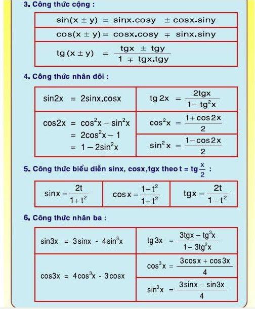 Nên tham khảo những công thức lượng giác đầy đủ nhất ở đâu?