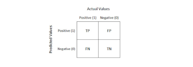 Evaluation of confusion matrix is shown in the image
