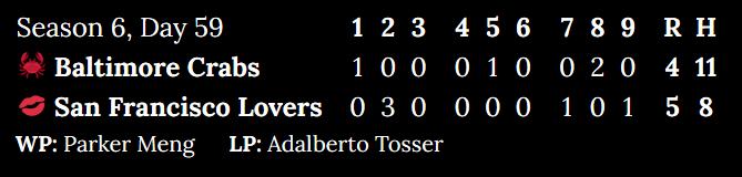 [Alt: Season 6, Day 59. Baltimore Crabs at San Francisco Lovers. Inning 1: 1 to 0. Inning 2: 0 to 3. Inning 3: 0 to 0. Inning 4: 0 to 0. Inning 5: 1 to 0. Inning 6: 0 to 0. Inning 7: 0 to 1. Inning 8: 2 to 0. Inning 9: 0 to 1. Score: 4 to 5. Hits: 11 to 8. Winning pitcher: Parker Meng. Losing pitcher: Adalberto Tosser.]
