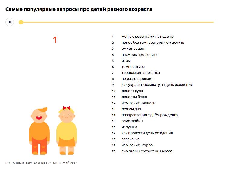Самые популярные запросы про детей до 1 года - исследование Яндекса
