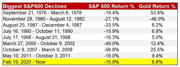 gold return table S&P500