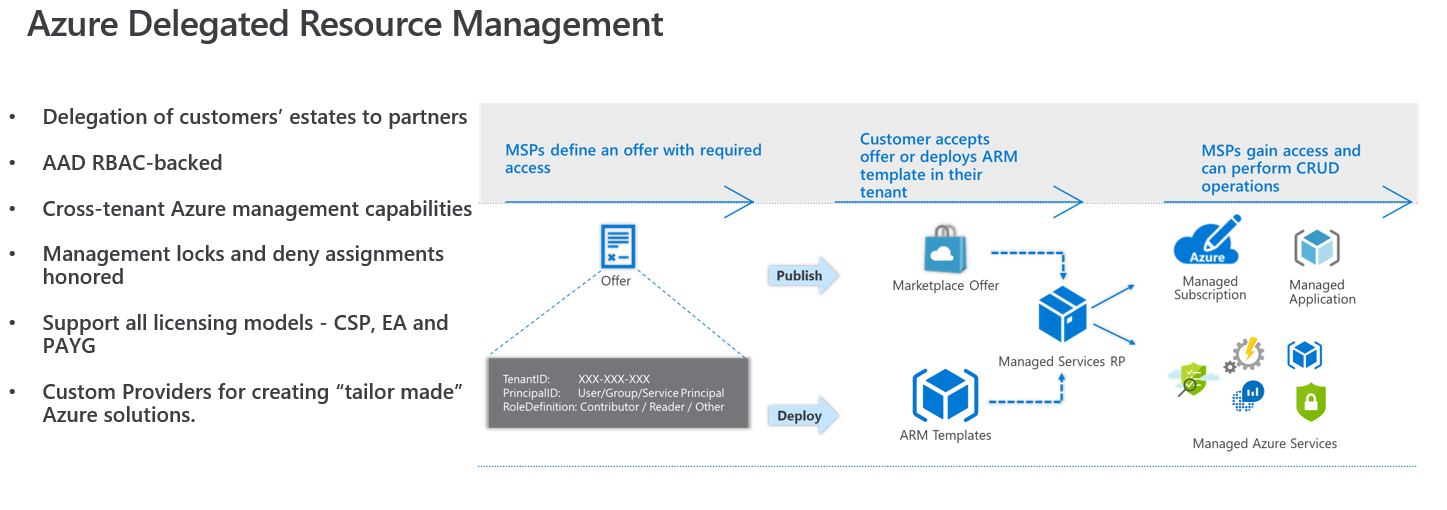 How Azure Lighthouse enables management at scale for service providers |  Mashford's Musings