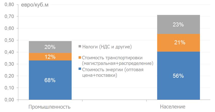 Данные Энергетического отчета Еврокомиссии за 2014 г. (см. стр. 77-78 документа) пересчитаны из евроцентов за кВт * ч в евро за куб.м.