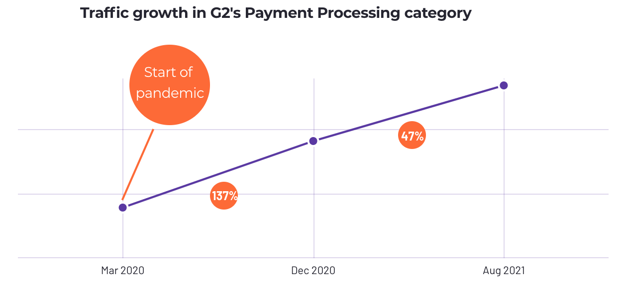 chart representing traffic to G2's Payment Processing category
