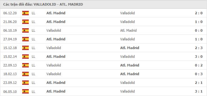 10 cuộc đối đầu gần nhất giữa Real Valladolid vs Atletico Madrid