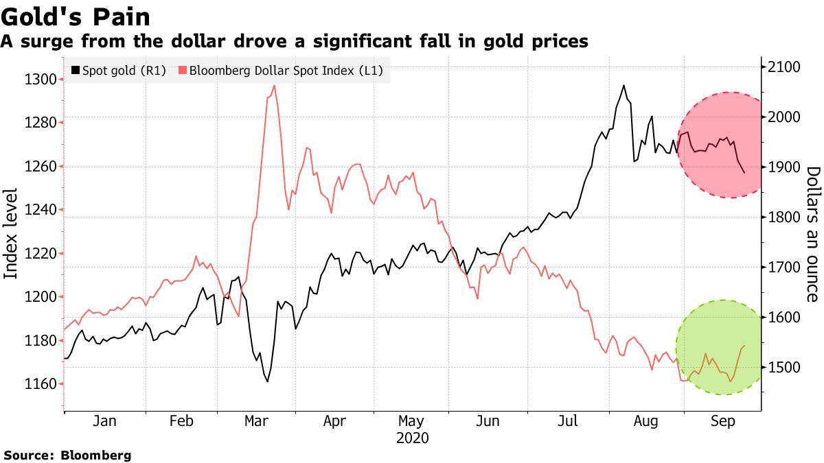 Queda no preço do ouro no mercado à vista e aumento do índice do dólar americano. Fonte: Bloomberg
