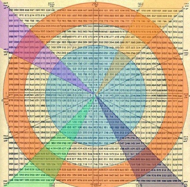 Konzept der Methode Gann Quadrat von Neun