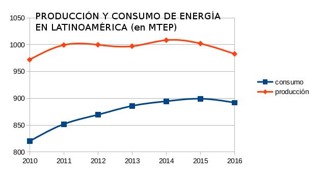 Energía prod vs consumo.png