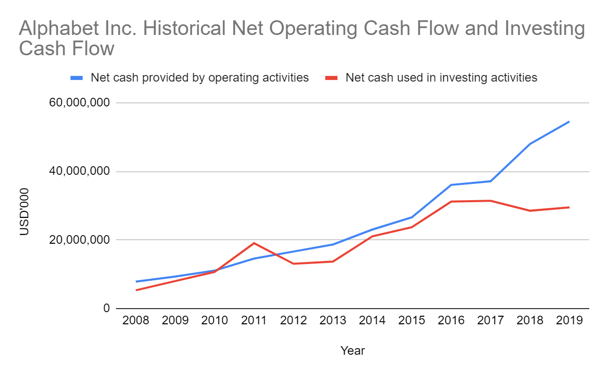 Alphabet Inc Net Operating Cash Flow & Investing Cash Flow