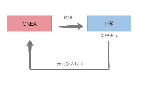 """【课堂记录】你不得不知道的币圈常识——""""搬砖"""" 龙网资讯 第3张"""