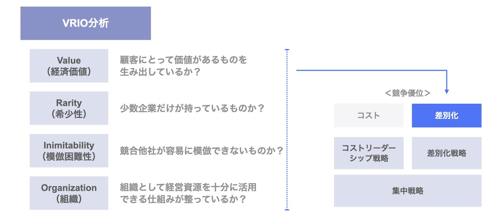 ポーターの3つの基本戦略:差別化戦略とVRIO分析