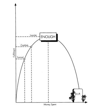 curva della soddisfazione