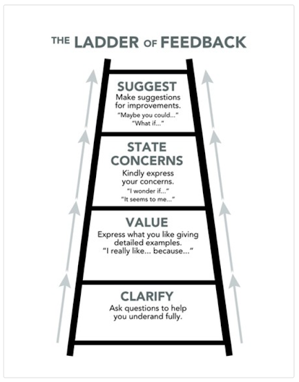 PZ Ladder of Feedback http://www.makinglearningvisibleresources.org/uploads/3/4/1/9/3419723/ladder_of_feedbackguide.pdf