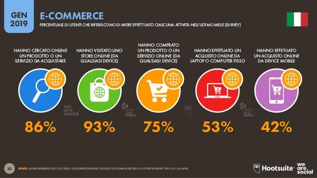 Percentuali di utenti che visitano un ecommerce in Italia