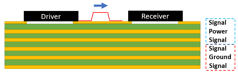 Ground return path in a multilayer PCB