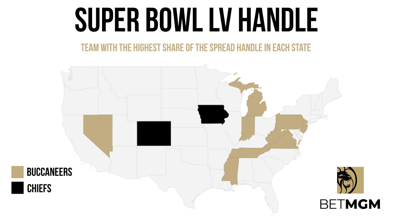 Super Bowl Betting Handle