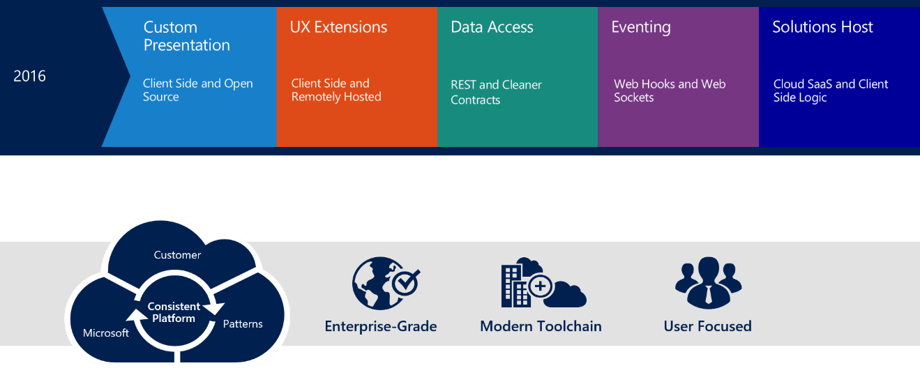 Introducing the SharePoint Framework (SPFX) - Concurrency