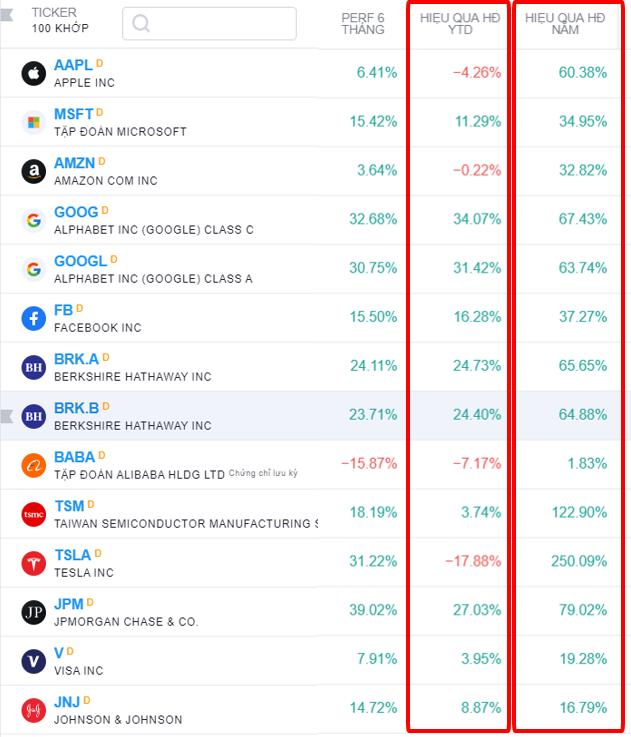 Thống kê top các cổ phiếu vốn hóa lớn thị trường chứng khoán Mỹ