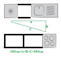 ruda chata-blog-zasada złotego trójkąta wkuchni-ustawienie wkuchni-ergonomia wmieszkaniu-funkcjonalna kuchnia