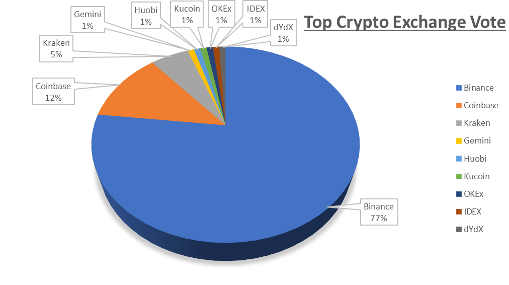 Best Crypto Exchange Vote Results