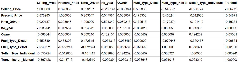 car prediction system | corelation matrix