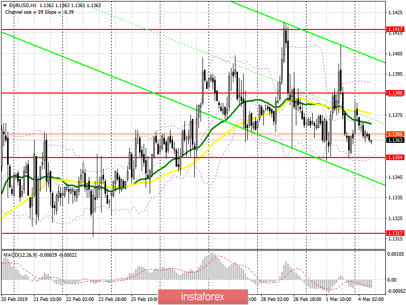 EUR/USD: plan for the European session on March 4. A slight increase in eurozone inflation is not a reason for joy