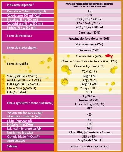 Tabela Nutricional Fresubin Lipid 200mL