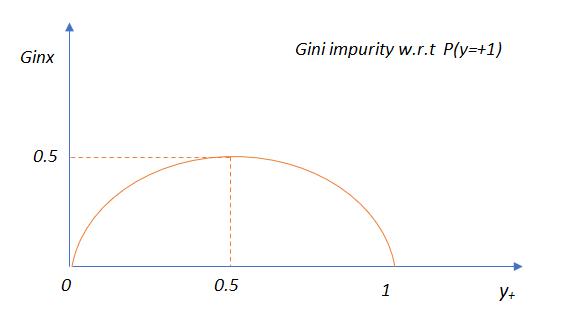 gini impurity graph