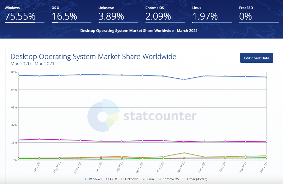 Is Microsoft a good stock to buy? Desktop Operating System Market Share Worldwide