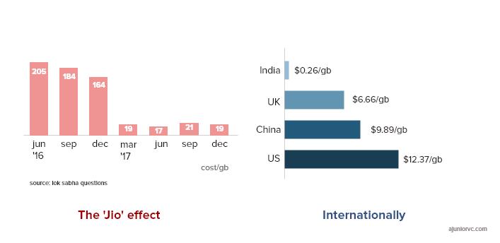 Jio's impact on data prices