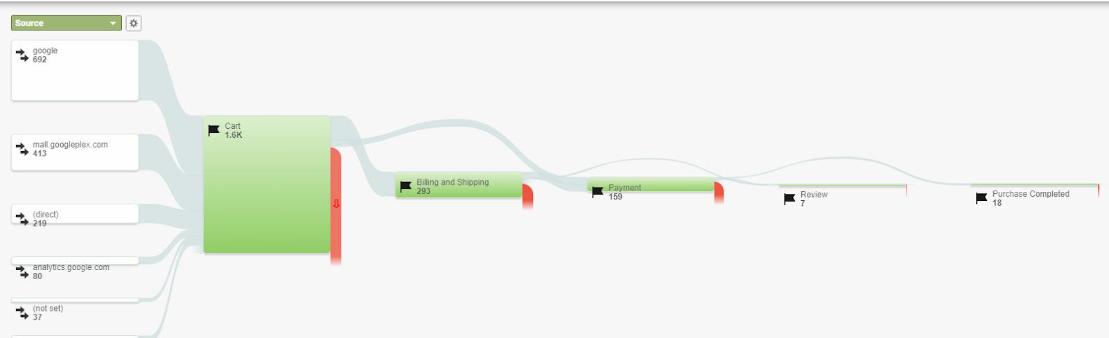 Funnel flow in Google Analytics