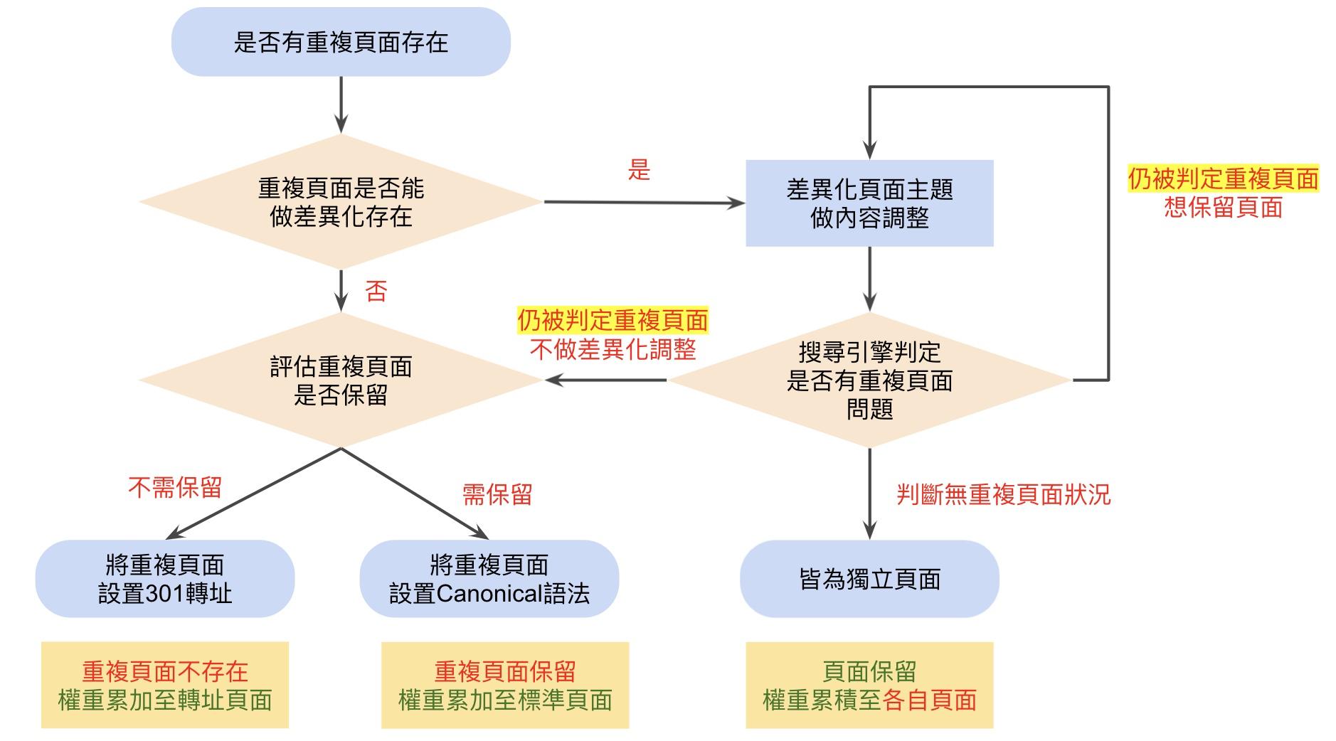 Canonical前期評估參考流程圖