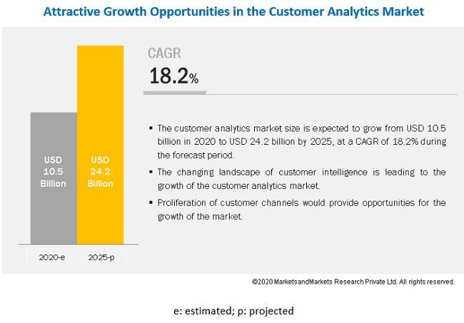 Customer Analytics Market by Solution & Service – 2025 ...