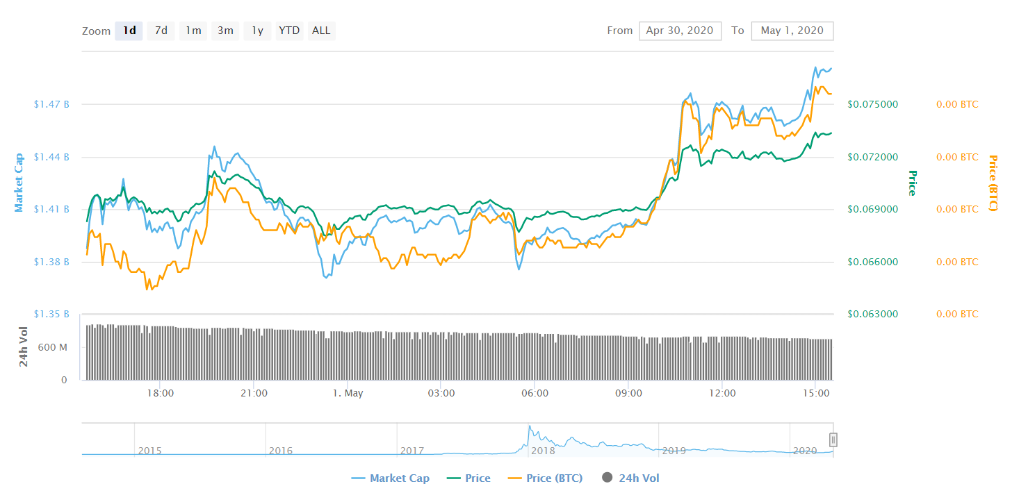 Stellar Price Analysis